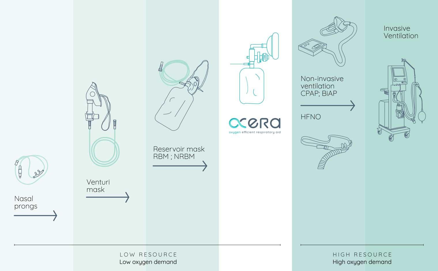Oxera-diagram